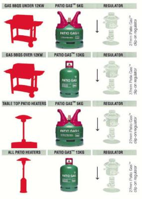 Some Information on Calor Gas and Cylinder Sizes